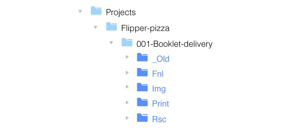 Вложенные папки проекта